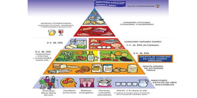 Nuevas recomendaciones en la pir mide alimentaria se incluyen el equilibrio emocional y los - Piramide de la alimentacion saludable ...